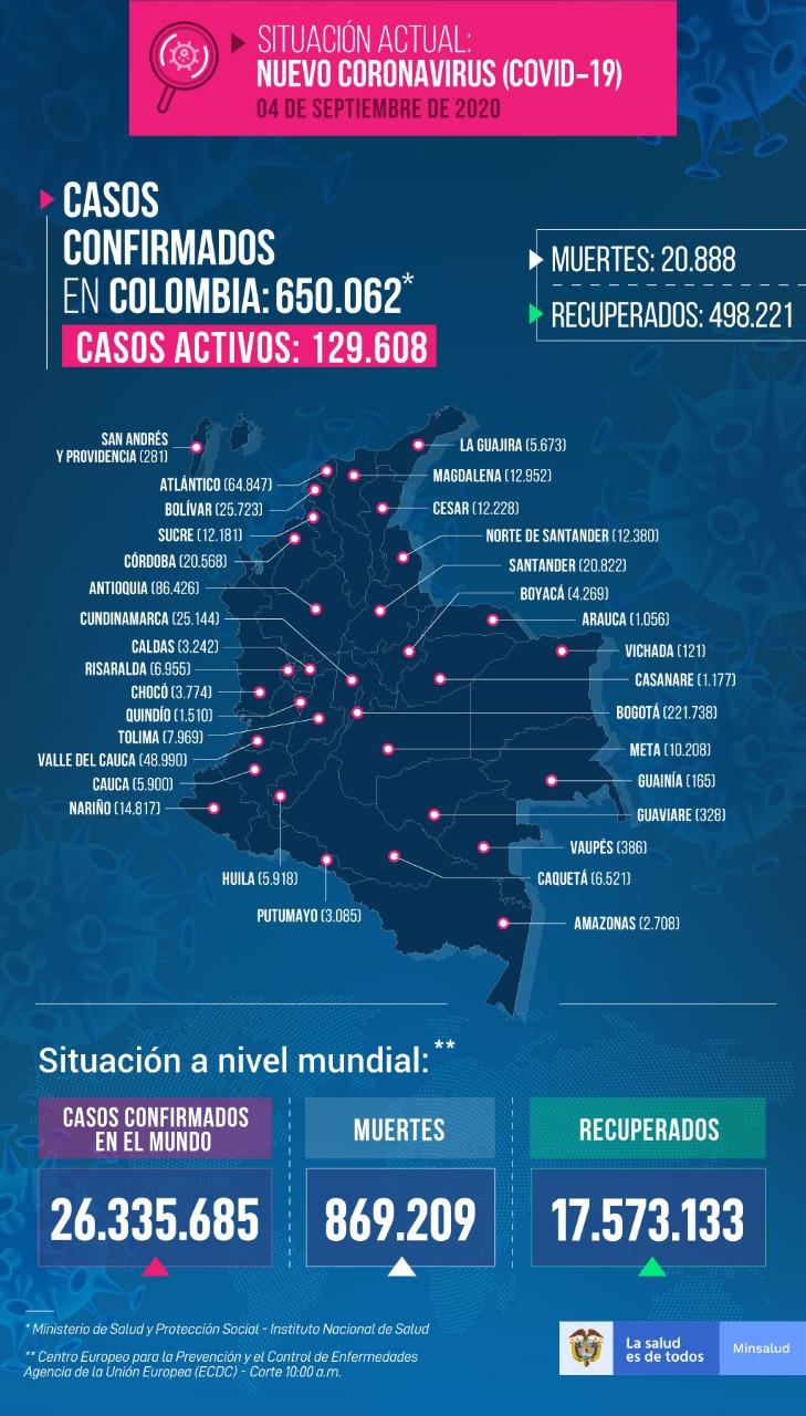 Reporte diario del Ministerio de Salud